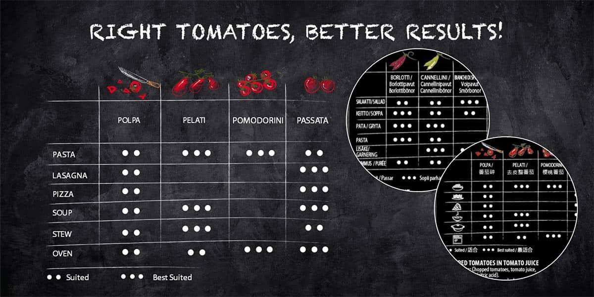 clear label tomato school